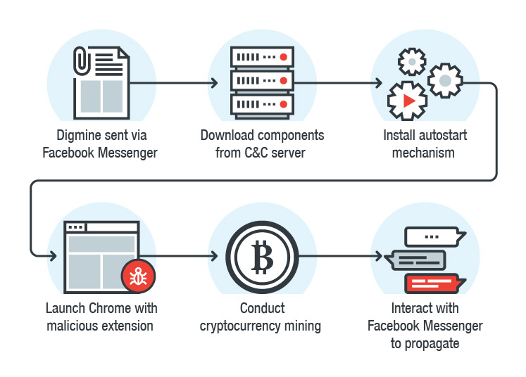 Esquema de Digmine: malware que utiliza Facebook Messenger para esparcir malware de minado de criptomonedas